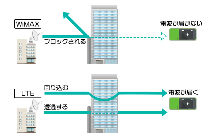WiMAXは建物に弱い