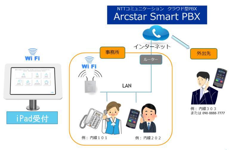 受付 Smart PBX